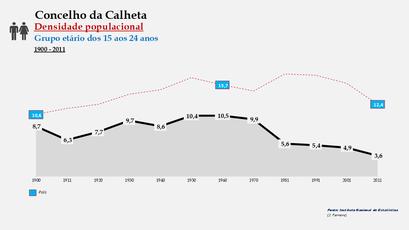 Calheta - Densidade populacional (15-24 anos) 1900-2011