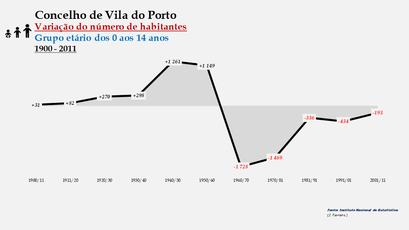 Vila do Porto - Variação do número de habitantes (0-14 anos) 1900-2011
