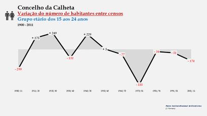 Calheta - Variação do número de habitantes (15-24 anos) 1900-2011