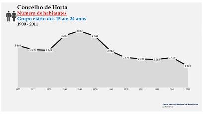 Horta - Número de habitantes (15-24 anos) 1900-2011