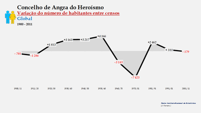 Angra do Heroísmo - Variação do número de habitantes (global) 1900-2011