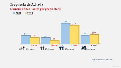 Achada - Número de habitantes por grupo etário (2001-2011)