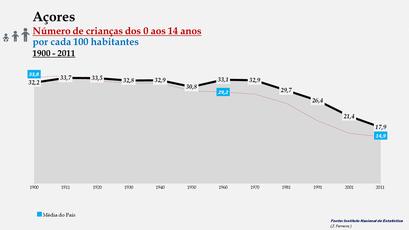 Arquipélago dos Açores - Percentagem de habitantes entre os 0 e os 14 anos (1900-2011)