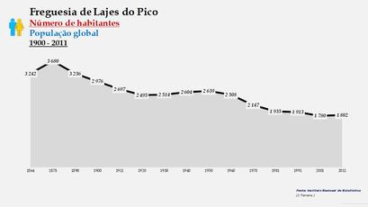 Lajes do Pico - Número de habitantes