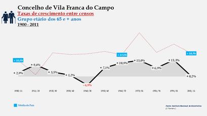 Vila Franca do Campo – Taxa de crescimento populacional entre censos (65 e + anos) 1900-2011