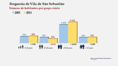 Vila de São Sebastião - Número de habitantes por grupo etário (2001-2011)