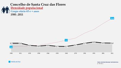 Santa Cruz das Flores - Densidade populacional (65 e + anos) 1900-2011