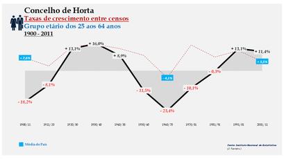 Horta – Taxa de crescimento populacional entre censos (25-64 anos) 1900-2011