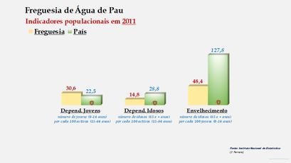 Água de Pau - Índice de dependência de jovens, de idosos e de envelhecimento (2011)