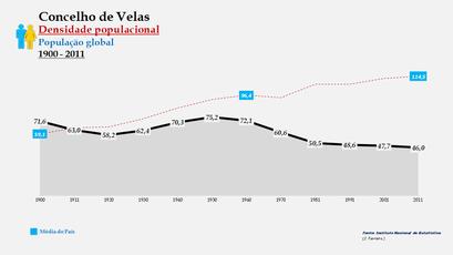 Velas - Densidade populacional (global) 1864-2011