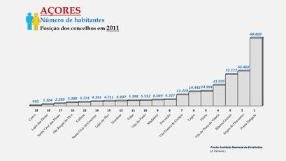 Arquipélago dos Açores -População dos concelhos (global) - Posição em 2011