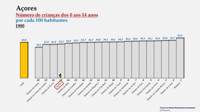 Arquipélago dos Açores - Percentagem de habitantes entre os 0 e os 14 anos (1900)