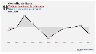 Horta - Variação do número de habitantes (15-24 anos) 1900-2011