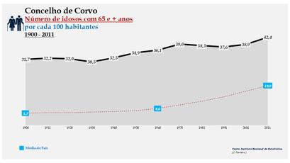 Corvo - Evolução da percentagem do grupo etário dos 65 e + anos, entre 1900 e 2011