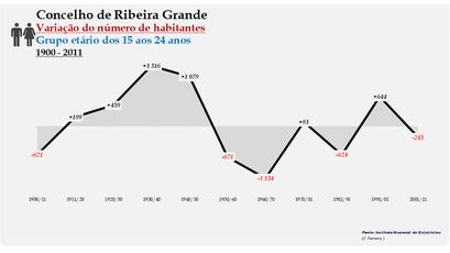 Ribeira Grande - Variação do número de habitantes (15-24 anos) 1900-2011