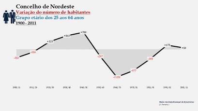 Nordeste - Variação do número de habitantes (25-64 anos) 1900-2011