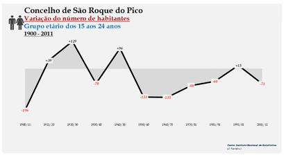 São Roque do Pico - Variação do número de habitantes (15-24 anos) 1900-2011