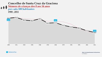 Santa Cruz da Graciosa  - Evolução da percentagem do grupo etário dos 0 aos 14 anos, entre 1900 e 2011