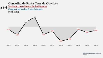 Santa Cruz da Graciosa  - Variação do número de habitantes (0-14 anos) 1900-2011
