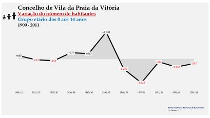 Vila da Praia da Vitória - Variação do número de habitantes (0-14 anos) 1900-2011