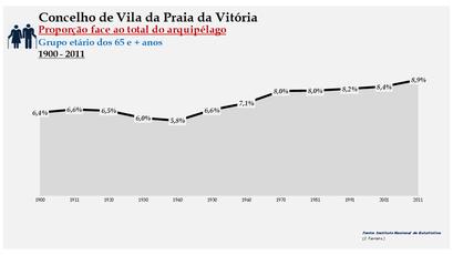Vila da Praia da Vitória - Proporção face ao total da população do distrito (65 e + anos) 1900/2011