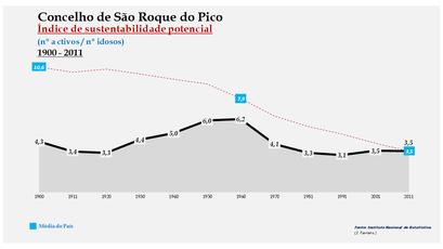 São Roque do Pico - Índice de sustentabilidade potencial 1900-2011
