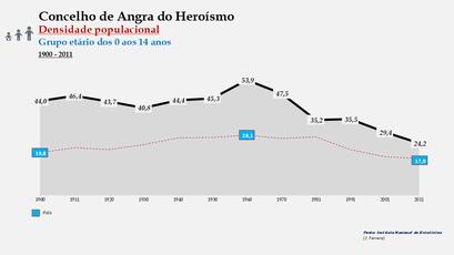 Angra do Heroísmo - Densidade populacional (0-14 anos) 1900-2011