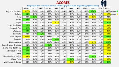 Arquipélago dos Açores - Proporção de cada concelho face ao total da população (25/64 anos) do arquipélago (1864/2011)