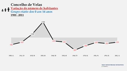 Velas - Variação do número de habitantes (0-14 anos) 1900-2011