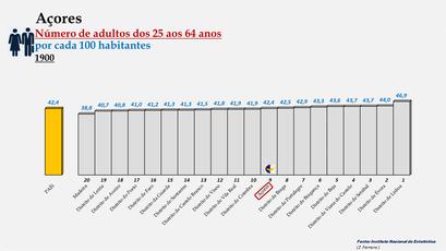 Arquipélago dos Açores - Percentagem de habitantes entre os 25 e os 64 anos (1900)