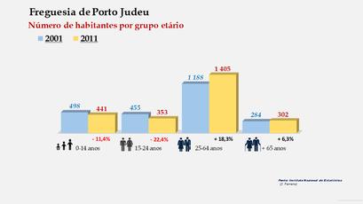 Porto Judeu - Número de habitantes por grupo etário (2001-2011)