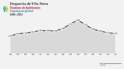 Vila Nova - Número de habitantes