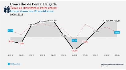 Ponta Delgada – Taxa de crescimento populacional entre censos (25-64 anos) 1900-2011