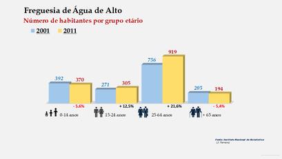 Água de Alto - Número de habitantes por grupo etário (2001-2011)