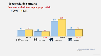Santana - Número de habitantes por grupo etário (2001-2011)