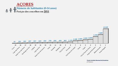 Arquipélago dos Açores - População dos concelhos (0-14 anos) - Posição em 2011