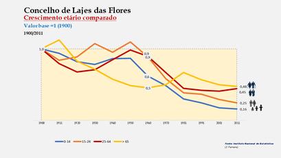 Lajes das Flores - Distribuição da população por grupos etários (índices) 1900-2011