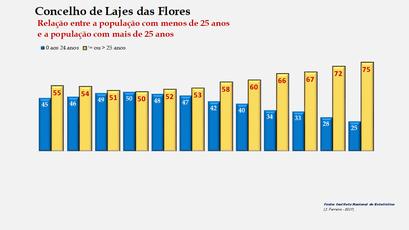 Lajes das Flores - Distribuição da população por grupos etários (< e > 25 anos) 1900-2011