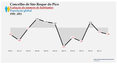 São Roque do Pico - Variação do número de habitantes (global) 1900-2011