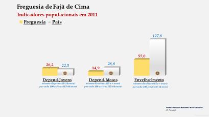 Fajã de Baixo - Índice de dependência de jovens, de idosos e de envelhecimento (2001 e 2011)