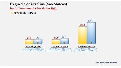 Urzelina (São Mateus) - Índice de dependência de jovens, de idosos e de envelhecimento (2011)