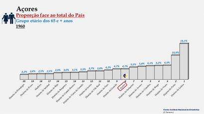 Arquipélago dos Açores – Percentagem da população do País (65 e + anos) - 1960