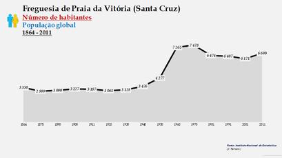 Praia da Vitória (Santa Cruz) - Número de habitantes