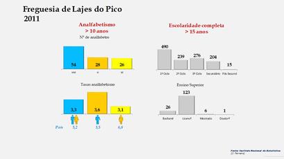 Lajes do Pico - Níveis de escolaridade da população com mais de 15 anos por sexo (2011)