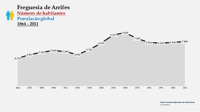 Arrifes - Número de habitantes
