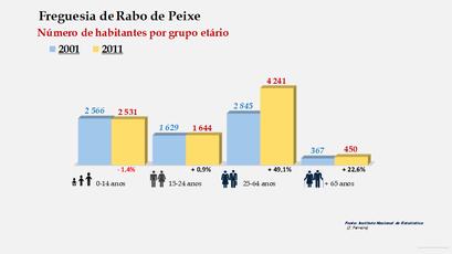 Rabo de Peixe - Número de habitantes por grupo etário (2001-2011)