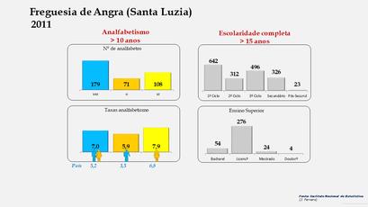 Angra (Santa Luzia) - Níveis de escolaridade da população com mais de 15 anos por sexo (2011)