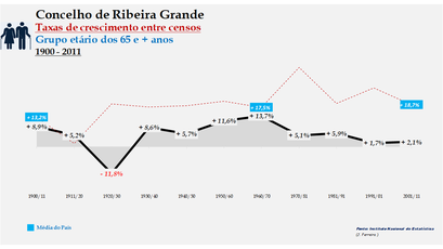 Ribeira Grande – Taxa de crescimento populacional entre censos (65 e + anos) 1900-2011