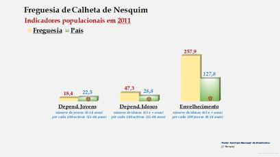 Calheta de Nesquim - Índice de dependência de jovens, de idosos e de envelhecimento (22011)