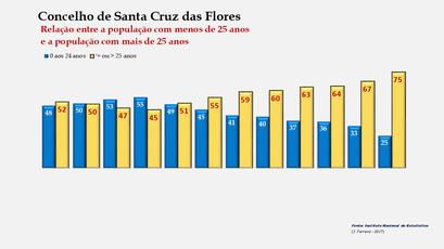 Santa Cruz das Flores - Distribuição da população por grupos etários (< e > 25 anos) 1900-2011